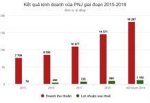 Kết quả kinh doanh của PNJ giai đoạn 2015-2018