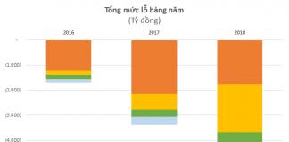 Tổng mức lỗ hàng năm ngành thương mại điện tử