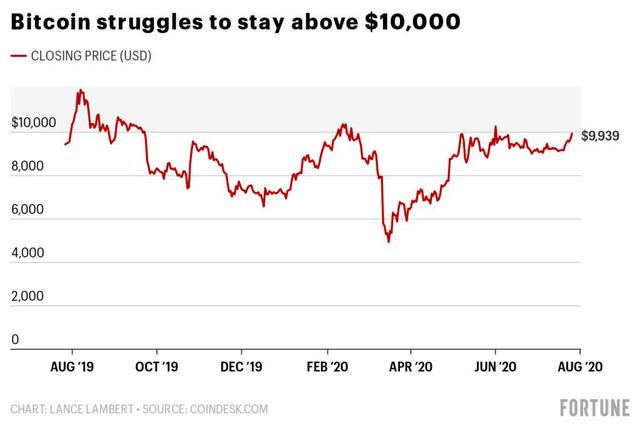 Bitcoin vất vả giữ mức giá trên 10.000 USD
