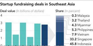 Thỏa thuận đầu tư vào các công ty khởi nghiệp Đông Nam Á. Ảnh: DealStreetAsia.