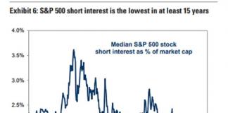 Tỷ lệ bán khống của S&P 500 chạm mức thấp nhất trong 15 năm.