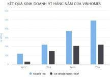 Kết quả kinh doanh 9 tháng hàng năm Vinhome