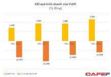 Kết quả kinh doanh Vidifi