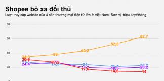 Khoảng cách về lượng truy cập website của Shopee so với các đối thủ ngày càng nới rộng. Đồ họa: Việt Đức.