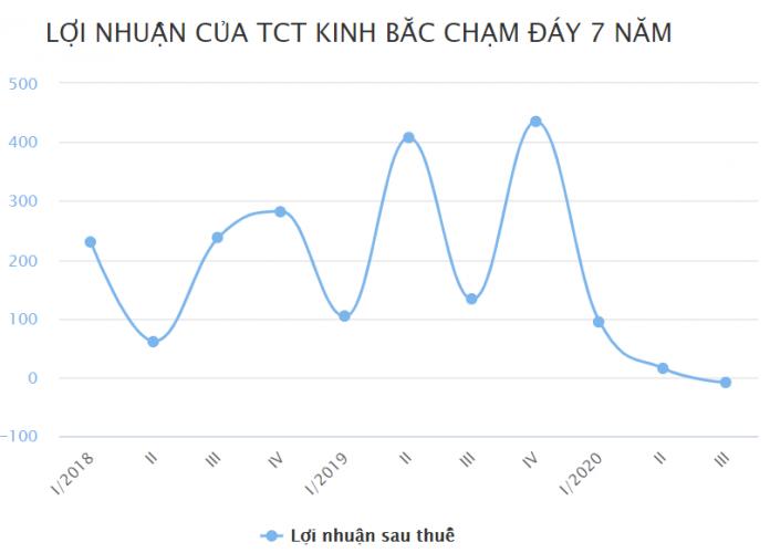 Lợi nhuận sau thuế công ty Kinh bắc