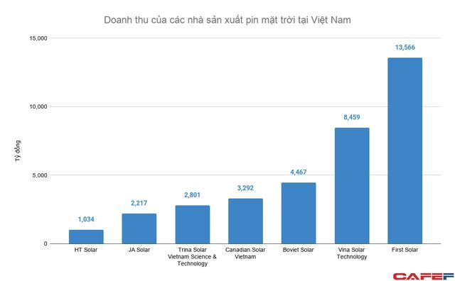 Doanh thu các nhà sx pin mặt trời tại Việt Nam