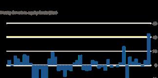 Các quỹ chứng khoán toàn cầu ghi nhận dòng vốn lớn nhất trong ít nhất 20 năm qua trong tuần vừa rồi.